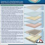 White Night Latex Mattress Layer Information